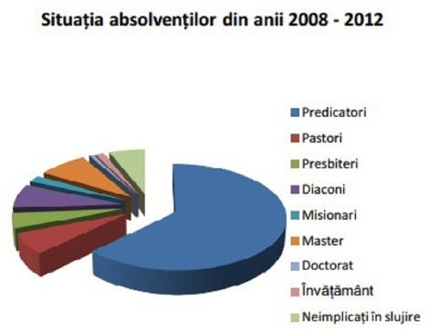 situatia-absolvenitlor-din-anii-2008-2012